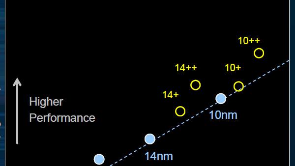 Prozessorgerüchte: Ice Lake-Y mit vier Kernen und LPDDR4-3733 bei 5,2 Watt