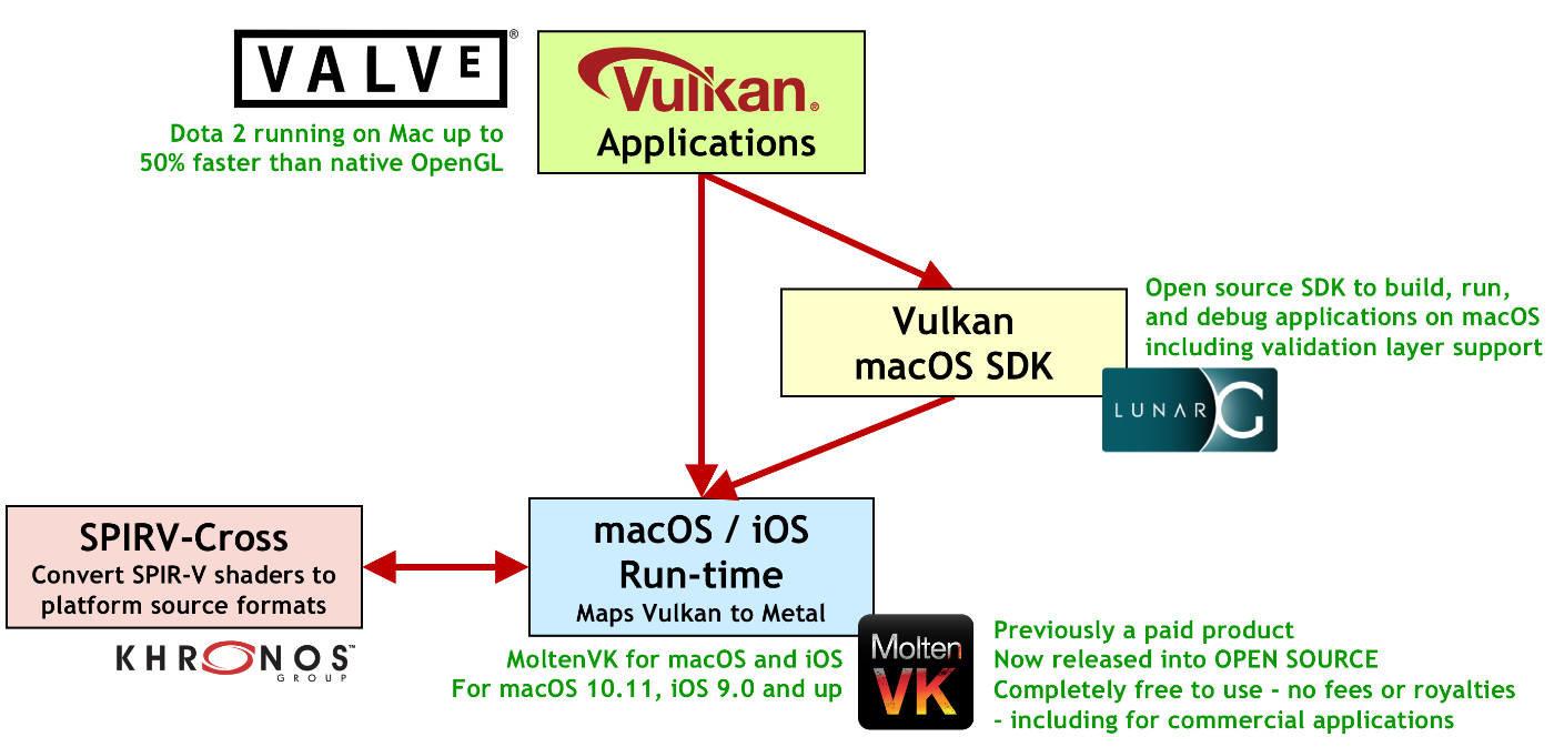 Vulkan für macOS