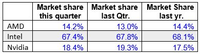 Marktanteile bei Grafikchips im 4. Quartal 2017