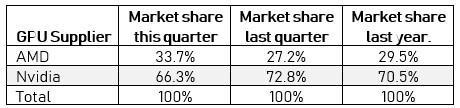 Marktanteile bei Grafikkarten (Add-in-Boards) im 4. Quartal 2017
