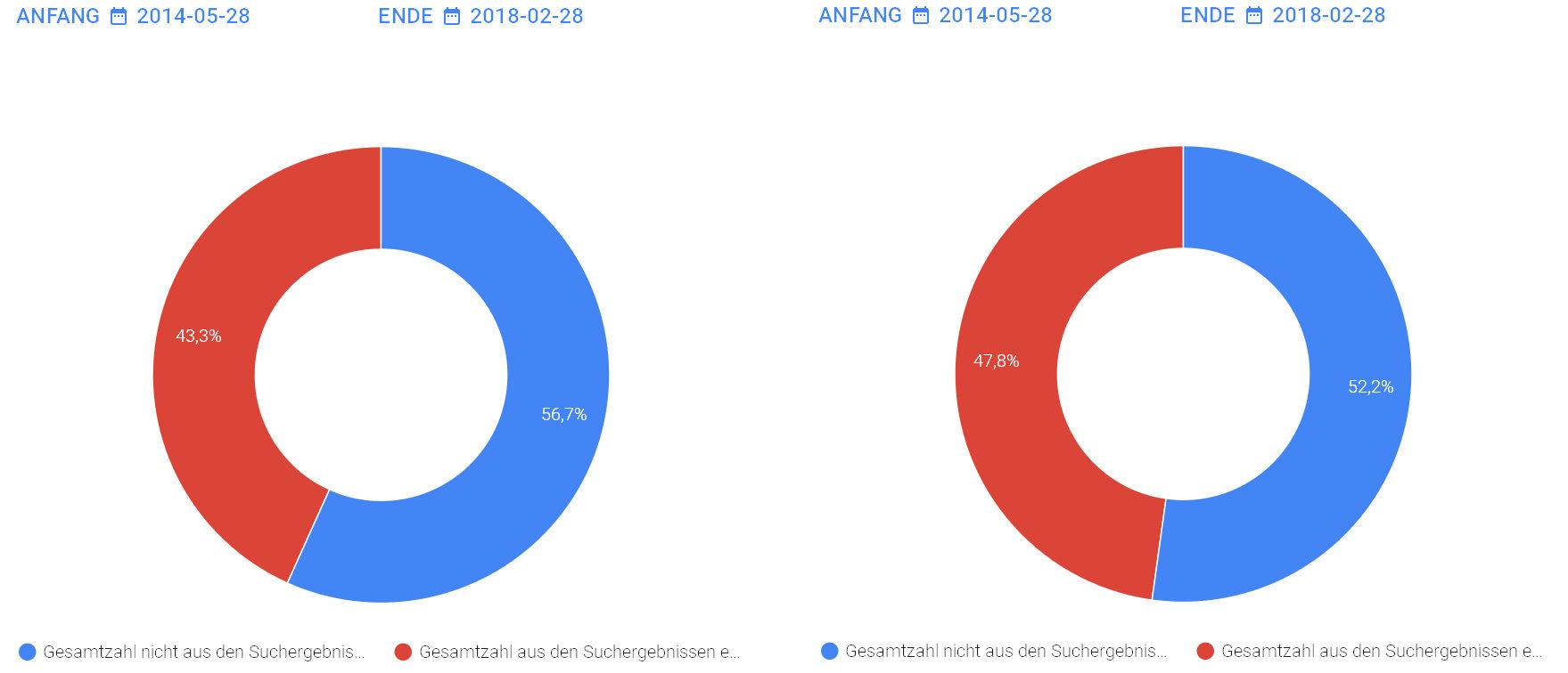 Angeforderte und durchgeführte URL-Löschen – EU und Deutschland