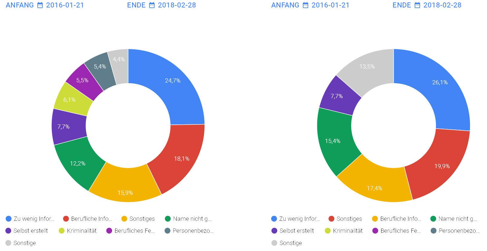 Inhaltskategorien Ersuchung um Entfernung aus den Suchergebnissen EU und Deutschland