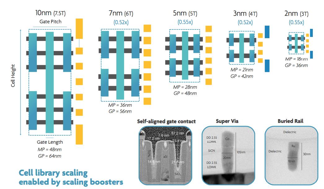 Roadmap bis 2 nm von IMEC