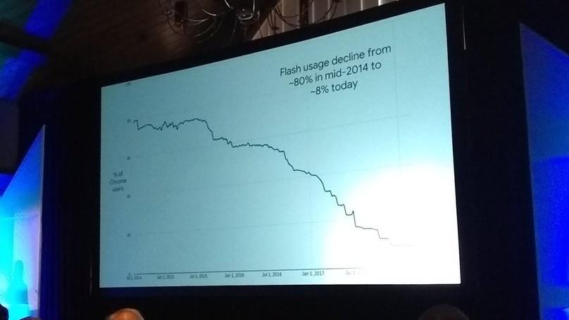 Google-Statistik: Der Einsatz von Adobe Flash im Internet bricht rasant ein