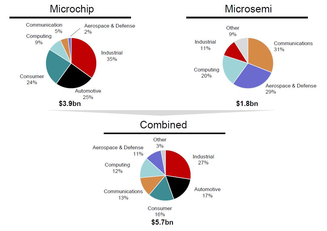 Microchip übernimmt Microsemi