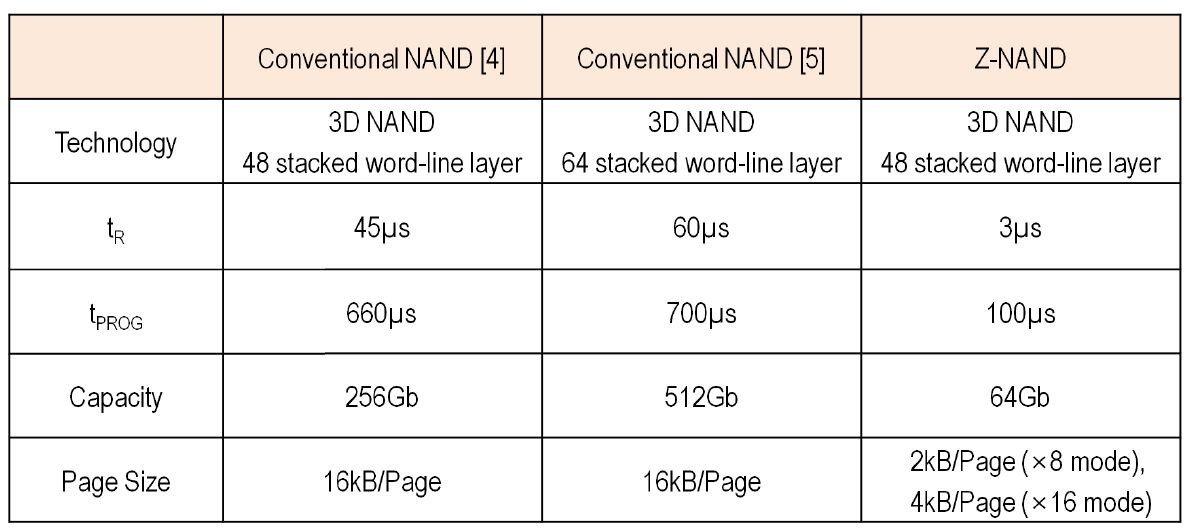V-NAND und Z-NAND im Vergleich