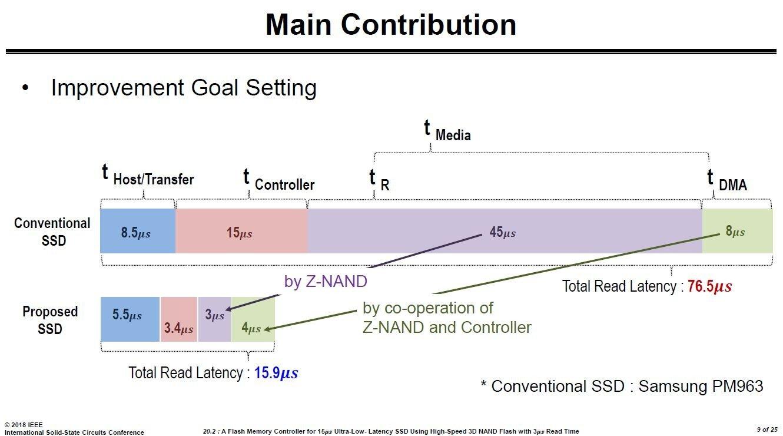 Z-NAND und Controller senken die Latenz