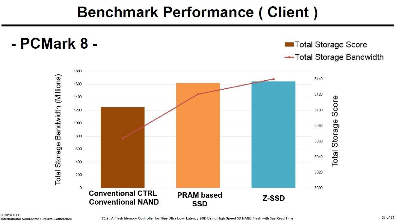 Z-SSD gegen PRAM-Prototyp und normale SSD im PCMark 8