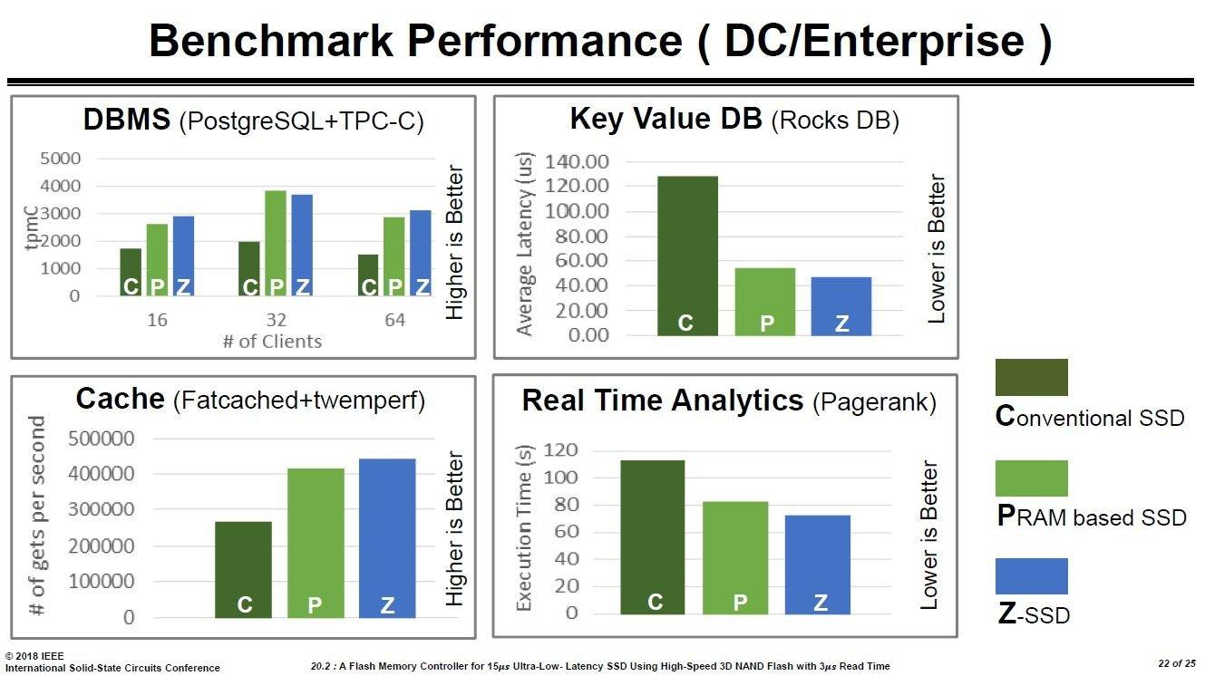 Enterprise-Benchmarks