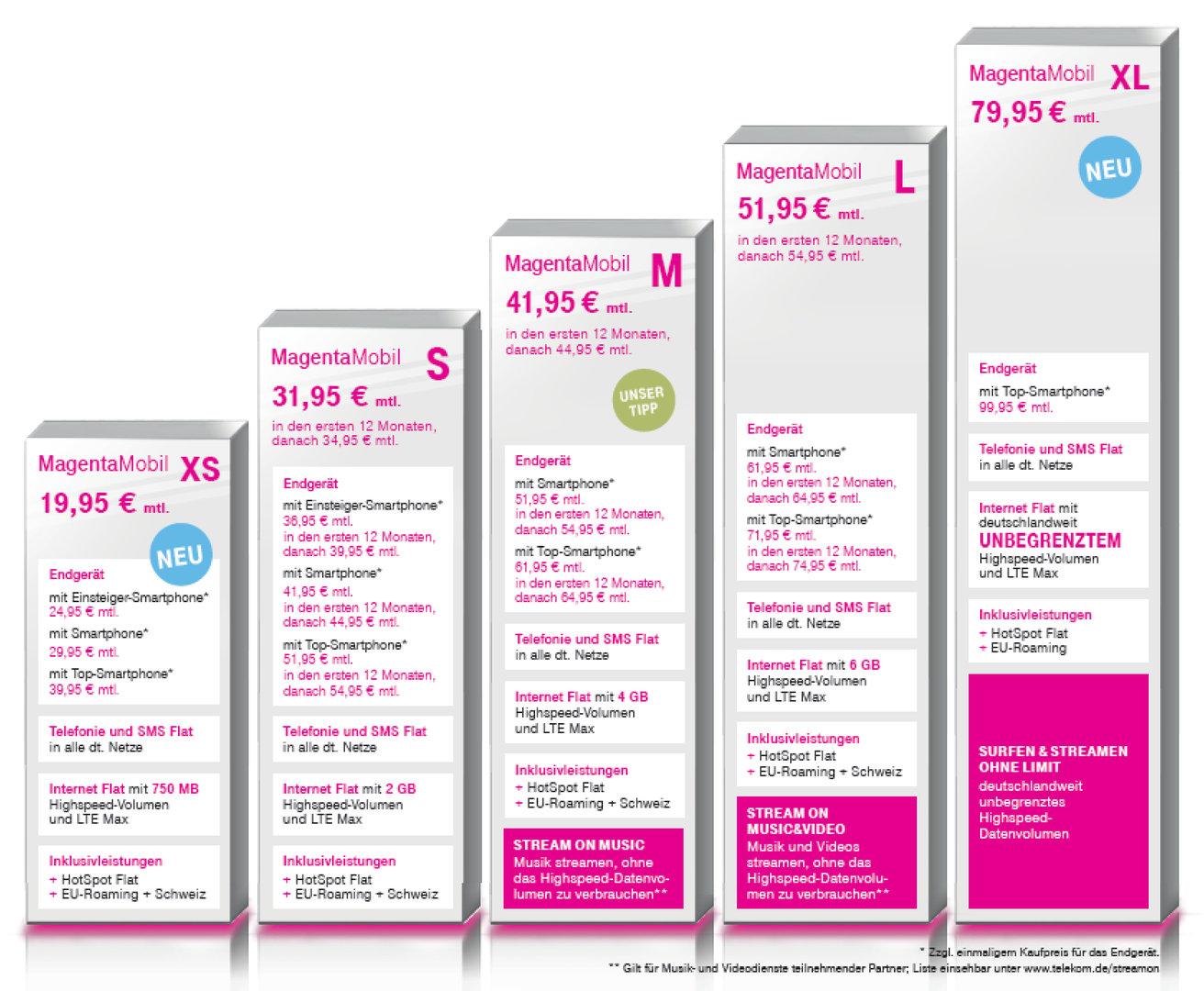Neues Tarif-Portfolio der Deutschen Telekom