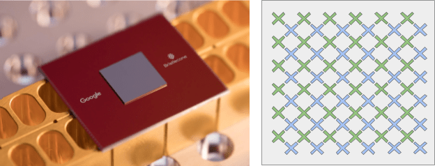 Googles 72-Qubit-Chip (li), jedes X markiert ein Qubit (re)