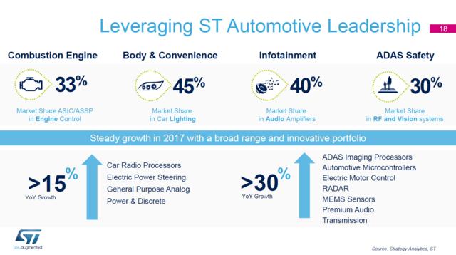 Marktanteile von STMicroelectronics im Automobilbereich