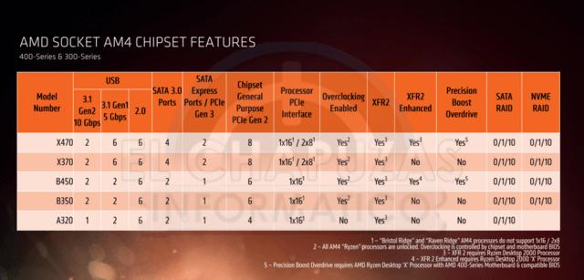 AMDs 400er Serie bietet neue Features