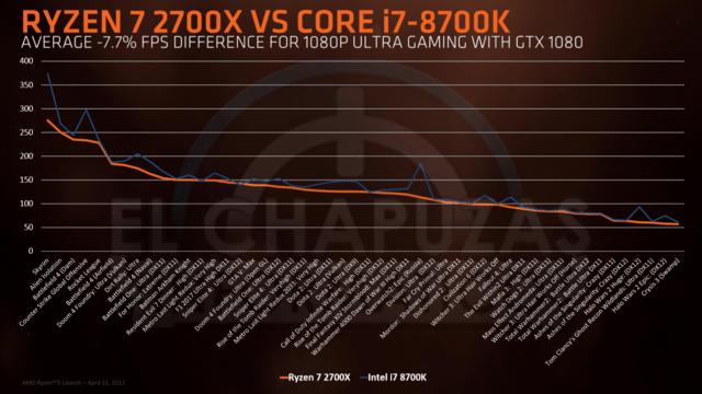 AMD Ryzen 7 2700X vs Core i7-8700K