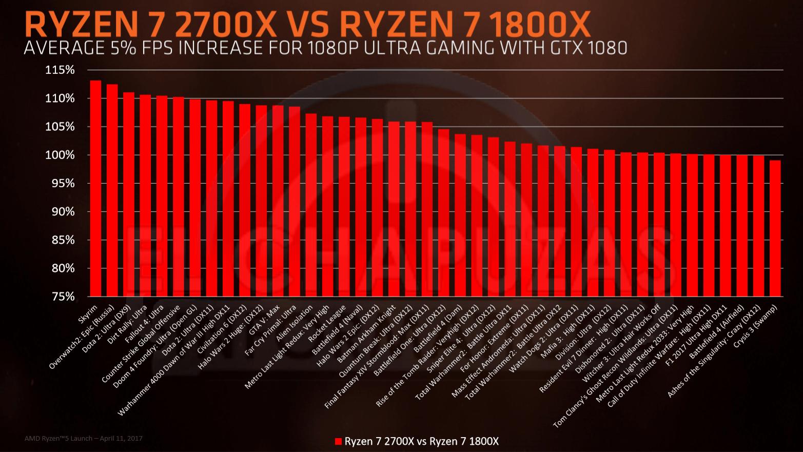 AMD Ryzen 7 2700X vs Ryzen 7 1800X