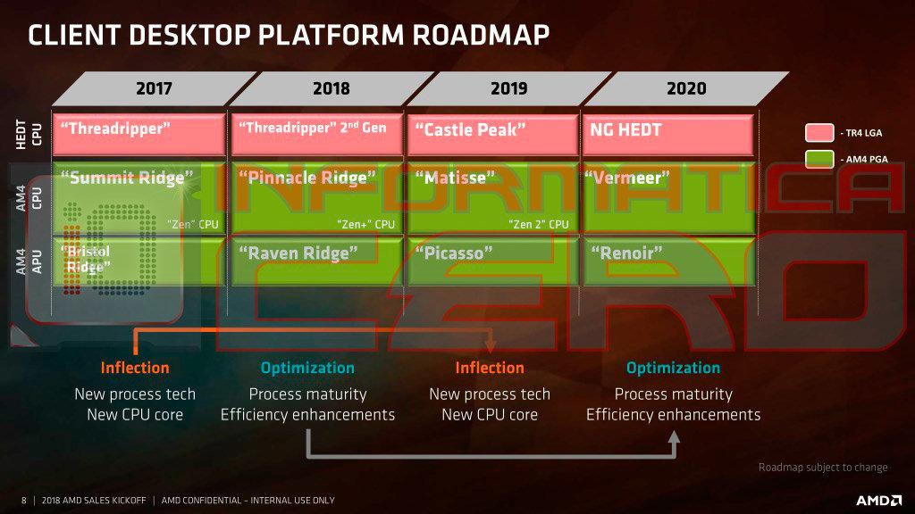 AMD-Roadmap nennt Castle Peak, Vermeer und Renoir