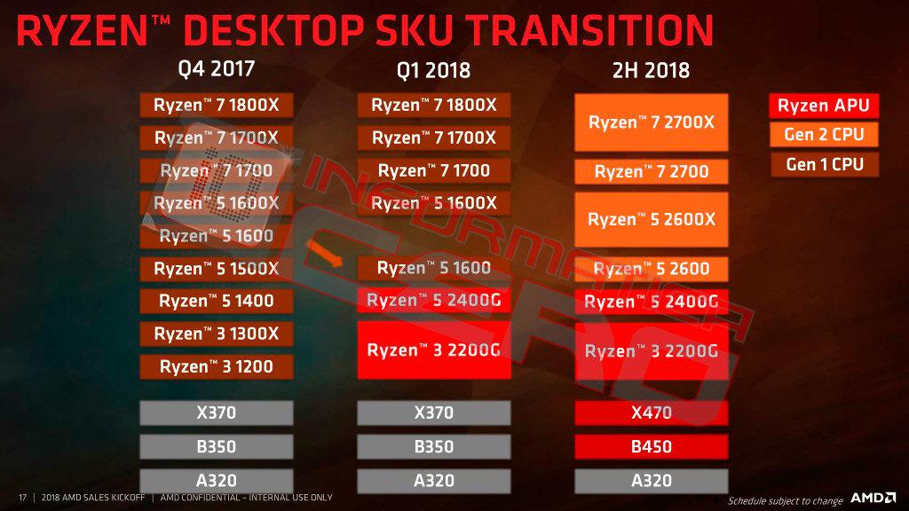 Lineup der Ryzen 2000 für den Desktop bestätigt