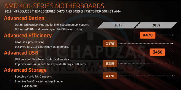AMD-400-Series-Chipsatz