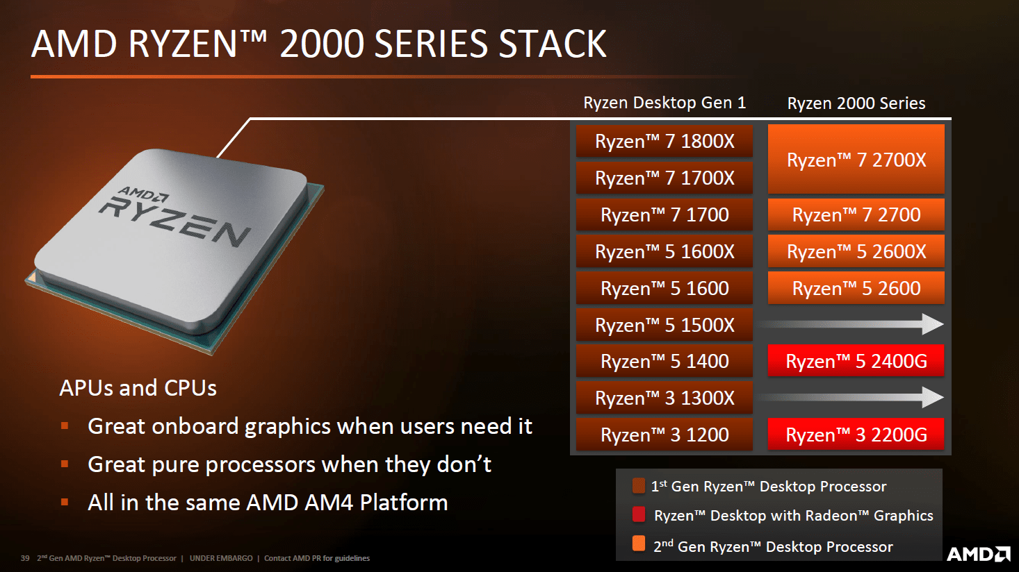 AMD Ryzen 2000 (Pinnacle Ridge)