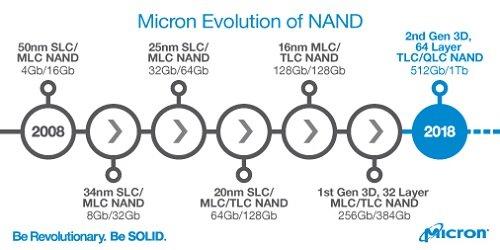 Micron hat QLC-3D-NAND mit 1 Terabit für 2018 auf dem Plan