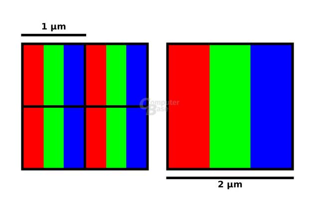 Pixel Binning von 40 auf 10 Megapixel
