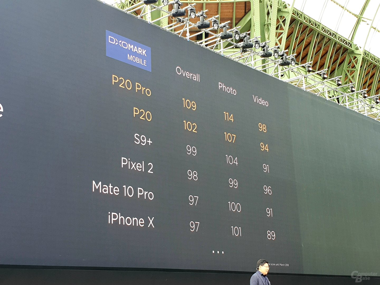 DxO Mark Werte im Vergleich zur Konkurrenz