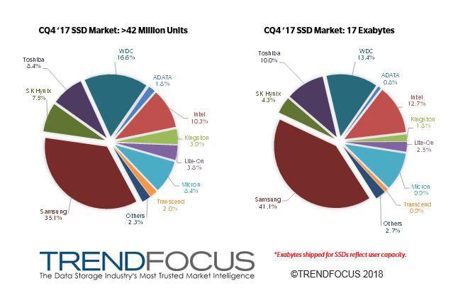 SSD-Marktanteile im 4. Quartal 2017
