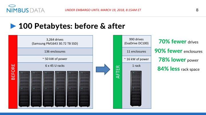 Knapp 100 Petabyte mit 990 SSDs
