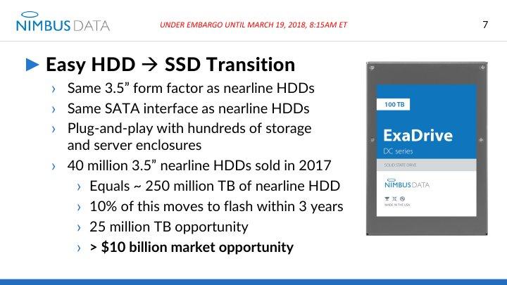 Großer Markt durch Wechsel von Nearline-HDDs auf SSDs