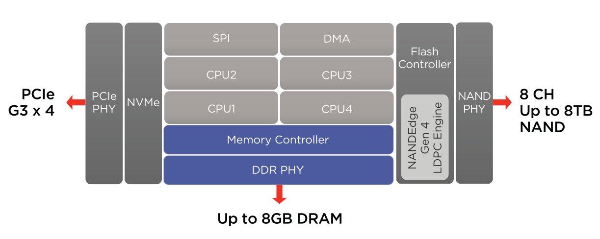 Der SSD-Controller Marvell 88SS1098 bietet 4 Kerne und 8 NAND-Channel