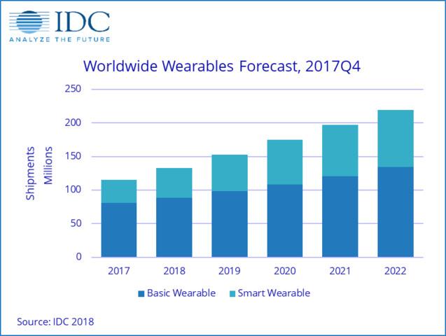 Prognose der jährlichen Wearables-Absätze bis 2022