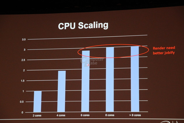 Multi-Core-CPUs in Spielen