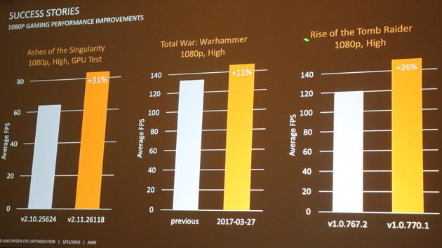 Ryzen: AMDs langer Weg zu mehr Leistung in Spielen