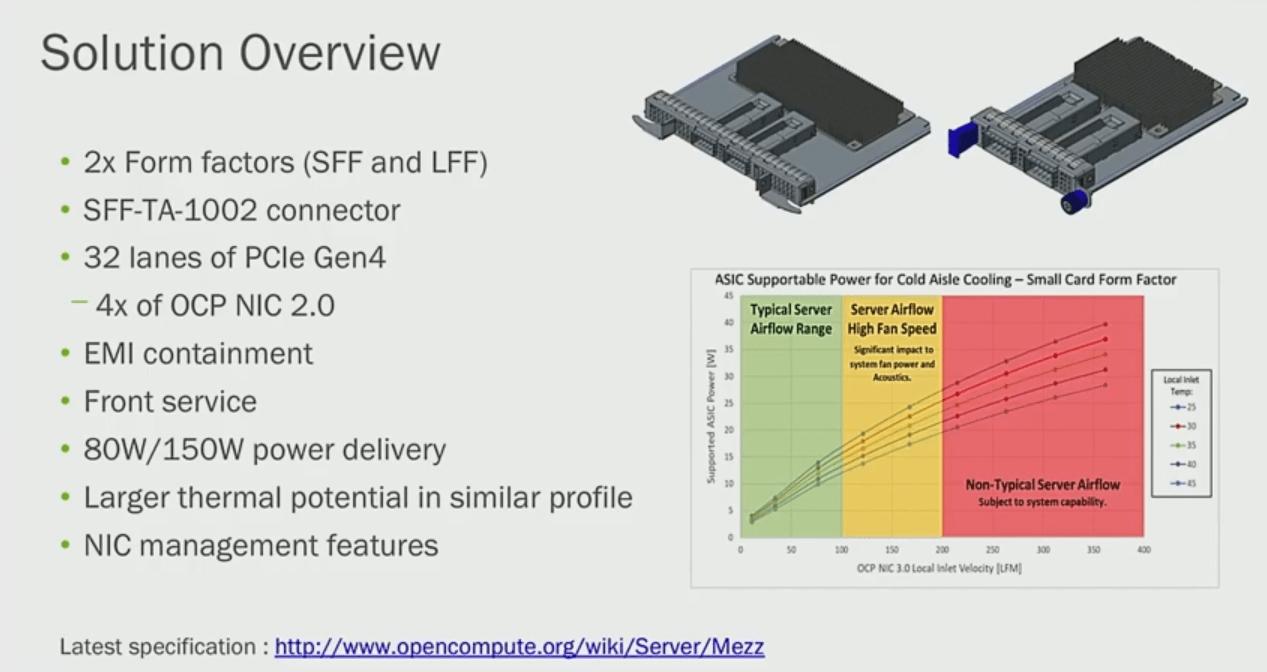 OCP NIC 3.0 mit PCIe 4.0