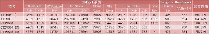 Bechmark-Vergleich der MX150-Varianten aus China