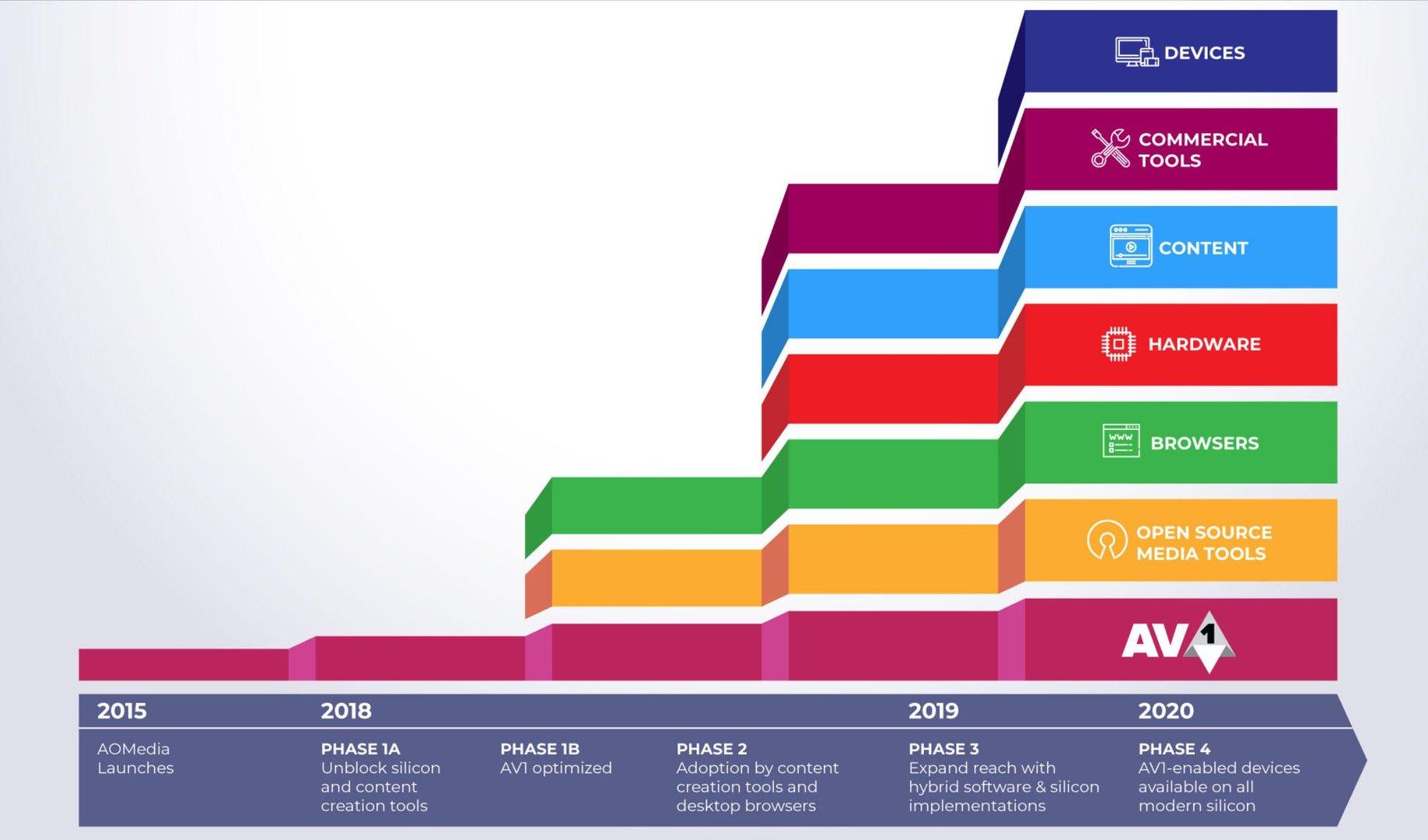 AV1 Roadmap