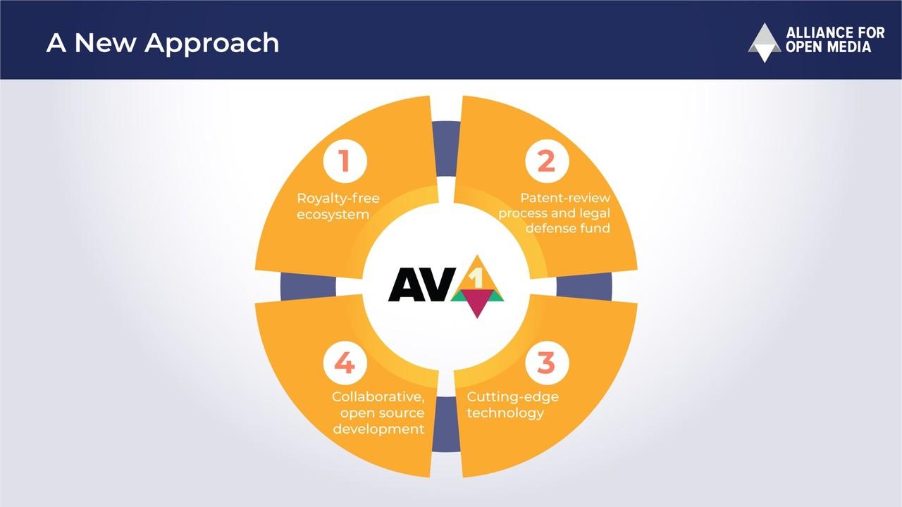AV1 1.0: Der neue Video-Codec für das Internet ist fertig