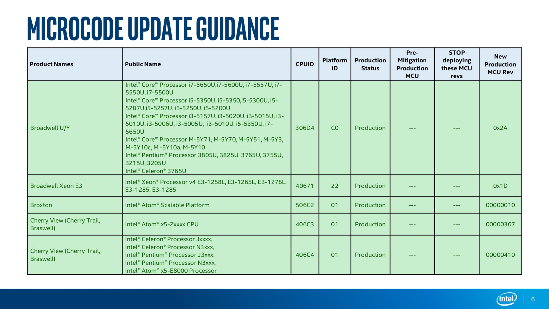 Intel Microcode Guidance Stand April 2018