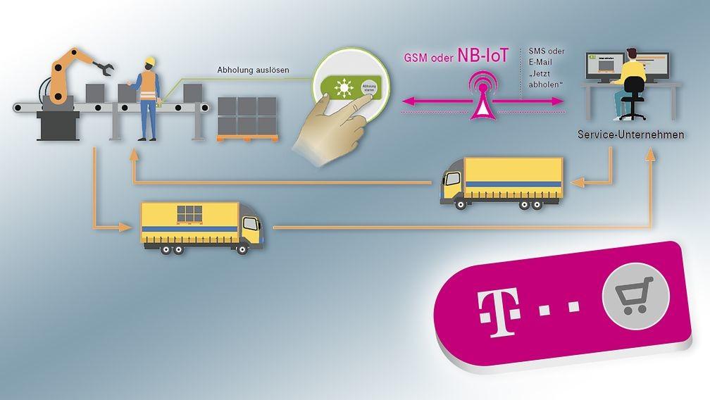 IoT Service Button: Deutsche Telekom zeigt Knopf für das Internet der Dinge