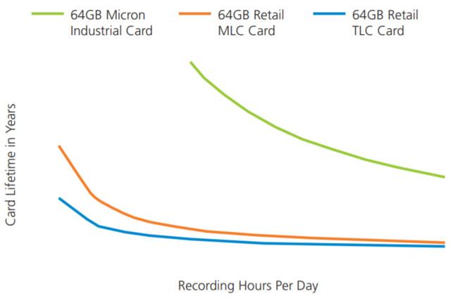 Laut Micron sind die Surveillance-microSD-Karten deutlich haltbarer als Consumer-Modelle