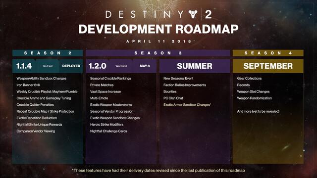 Die aktualisierte Roadmap im April