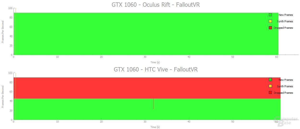 Oculus Rift vs. HTC Vive: GTX 1060