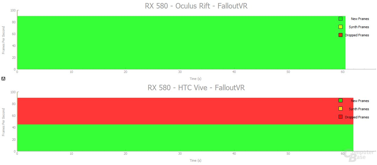 Oculus Rift vs. HTC Vive: RX580