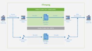FFmpeg 4.0: Neue Version bringt besseres Hardware-Decoding