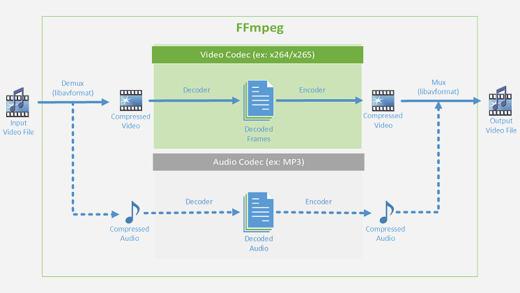 FFmpeg 4 0: New version provides better hardware coding