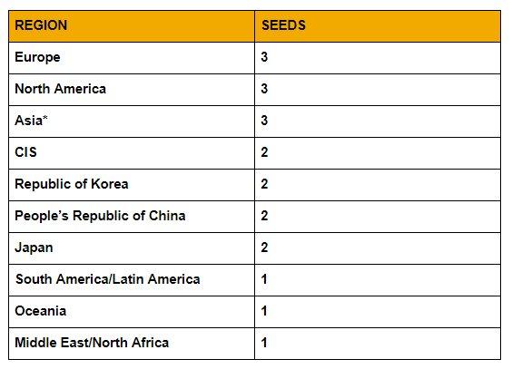 Übersicht teilnehmender Teams der verschiedenen Regionen (* Asien schließt die Regionen China, Korea & Japan aus)