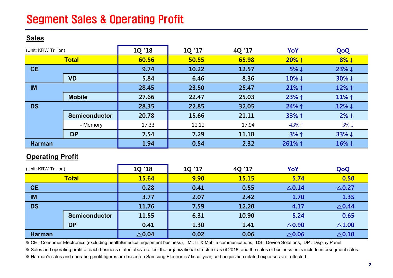 Übersicht Samsung Q1/2018 Umsatz und operativer Gewinn in KRW