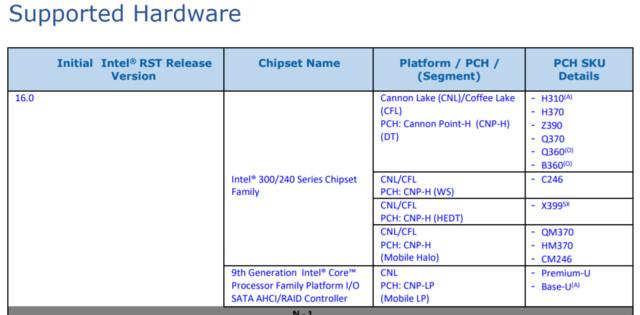 Intels RST-Release-Notes verraten Z390 und X399