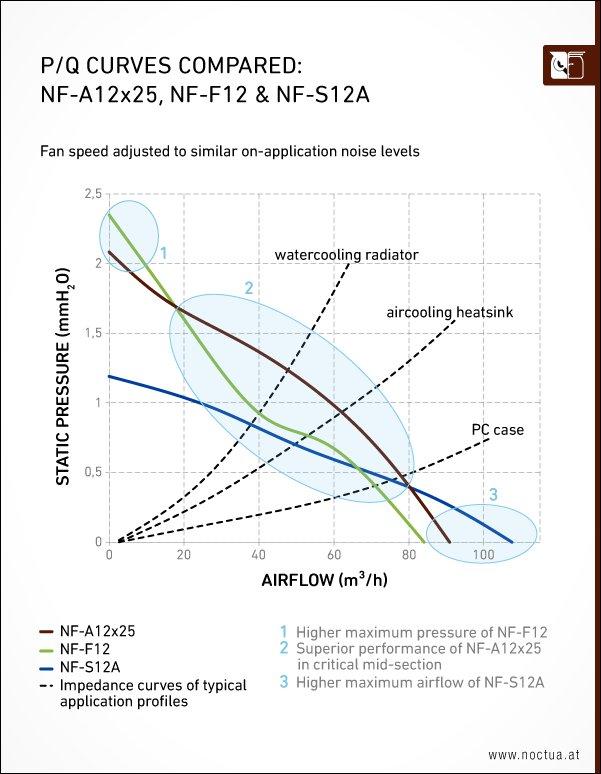 Leistungsvergleich NF-A12x25 mit den älteren NF-F12 und NF-S12A