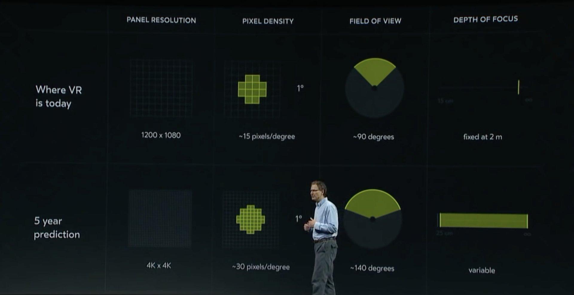 Die Zukunft von VR